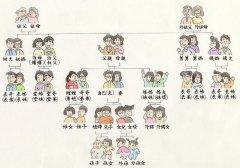 <b>中国亲戚关系和社会关系图</b>