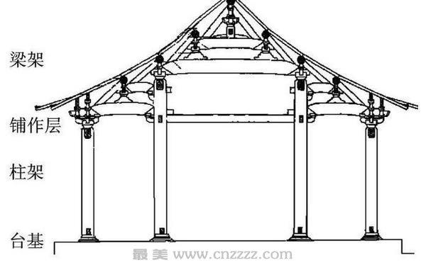 为什么中国古代建筑以木质结构为主